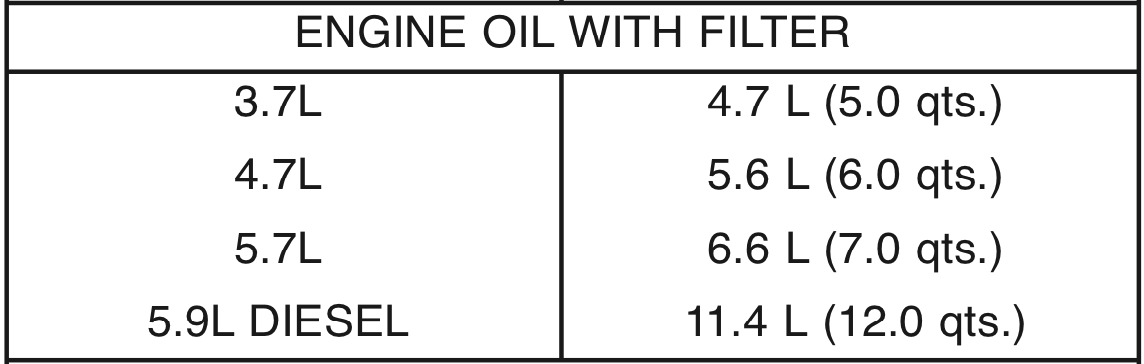 Engine Oil With Filter Fluid Capacities