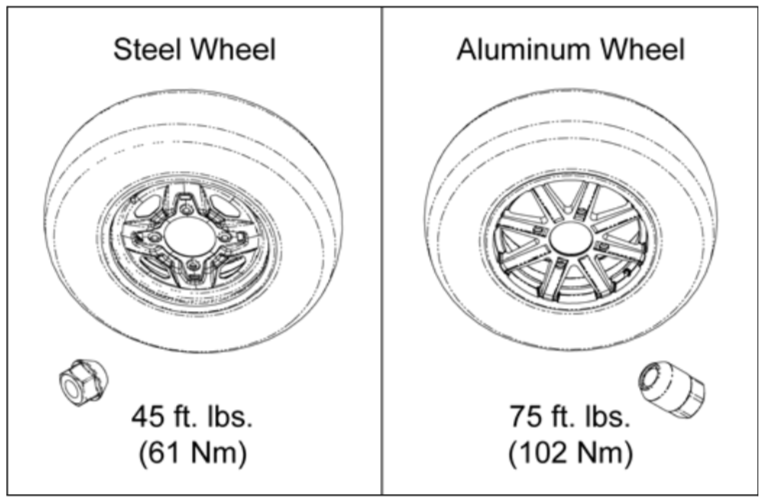 Polaris Sportsman Steel and Aluminum Wheel Identification