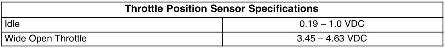 Throttle Position Sensor Specifications