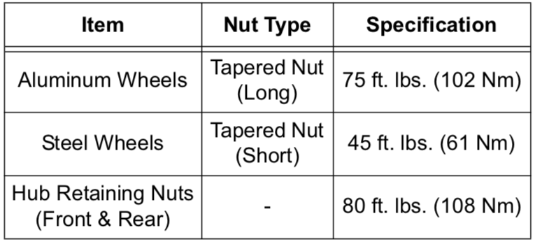 Wheel nut, lug nut specifications Polaris 550 Sportsman 2012-2013